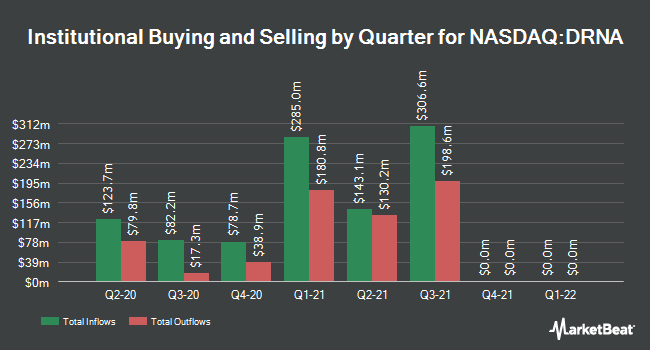 Institutional Ownership by Quarter for Dicerna Pharmaceuticals (NASDAQ:DRNA)
