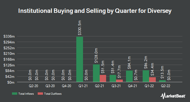 Institutional Ownership by Quarter for Diversey (NASDAQ:DSEY)