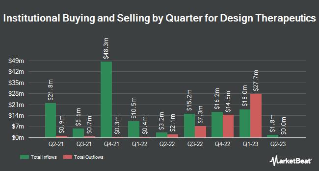 Institutional Ownership by Quarter for Design Therapeutics (NASDAQ:DSGN)