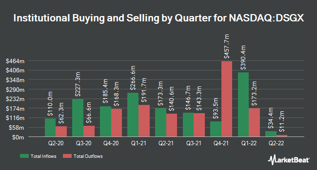 Institutional Ownership by Quarter for The Descartes Systems Group (NASDAQ:DSGX)