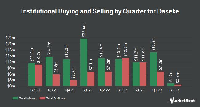 Insider Trading History for Daseke (NASDAQ:DSKE)