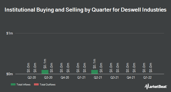 Institutional Ownership by Quarter for Deswell Industries (NASDAQ:DSWL)