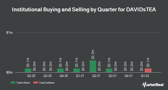Institutional Ownership by Quarter for DAVIDsTEA (NASDAQ:DTEA)