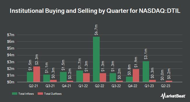 Institutional Ownership by Quarter for Precision BioSciences (NASDAQ:DTIL)