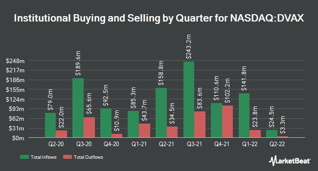 Institutional Ownership by Quarter for Dynavax Technologies (NASDAQ:DVAX)