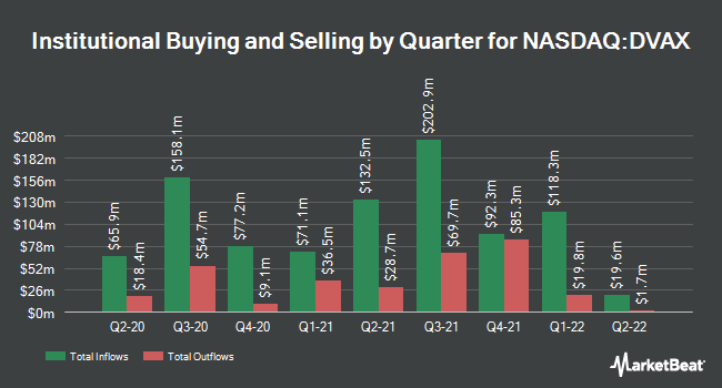 Institutional Ownership by Quarter for Dynavax Technologies Corporation (NASDAQ:DVAX)