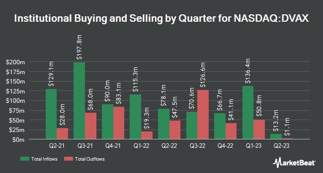 Institutional Ownership by Quarter for Dynavax Technologies (NASDAQ:DVAX)