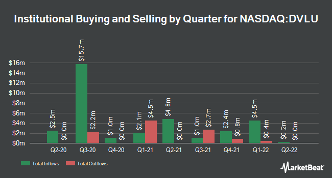 Institutional Ownership by Quarter for First Trust Dorsey Wright Momentum & Value ETF (NASDAQ:DVLU)