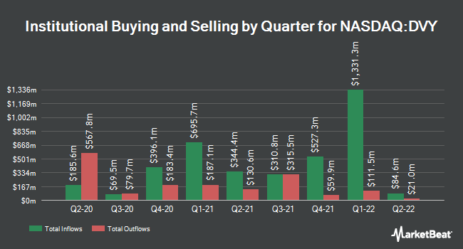 Institutional Ownership by Quarter for iShares Select Dividend ETF (NASDAQ:DVY)