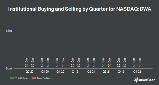 Institutional Ownership by Quarter for DreamWorks Animation LLC (NASDAQ:DWA)