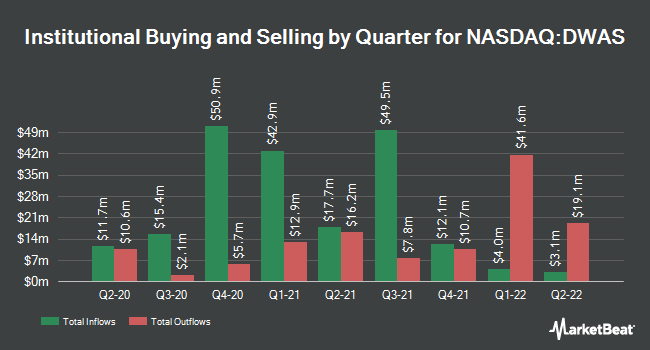 Institutional Ownership by Quarter for Invesco DWA SmallCap Momentum ETF (NASDAQ:DWAS)