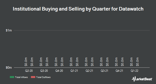 Institutional Ownership by Quarter for Datawatch Corporation (NASDAQ:DWCH)