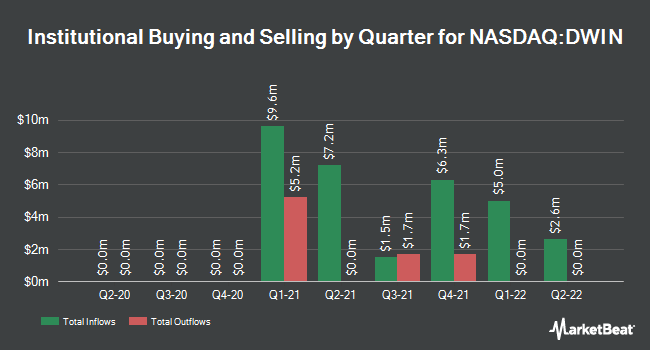 Institutional Ownership by Quarter for Invesco DWA Tactical Multi-Asset Income ETF (NASDAQ:DWIN)