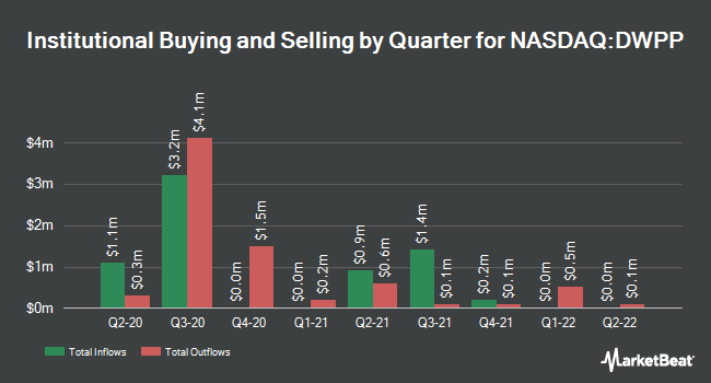 Institutional Ownership by Quarter for First Trust Dorsey Wright Peoples Portfolio ETF (NASDAQ:DWPP)