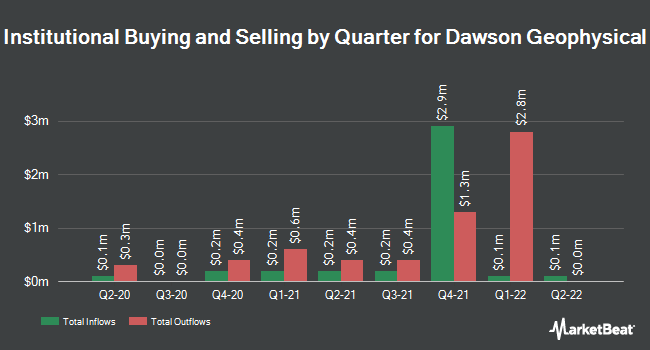 Institutional Ownership by Quarter for Dawson Geophysical Co (NASDAQ:DWSN)