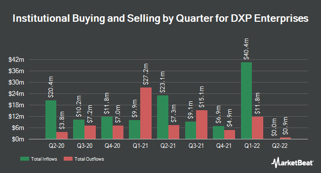 Institutional Ownership by Quarter for DXP Enterprises (NASDAQ:DXPE)