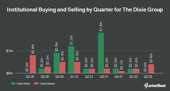 Institutional Ownership by Quarter for Dixie Group (NASDAQ:DXYN)