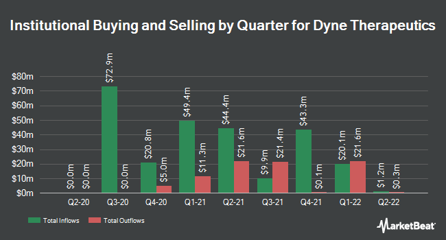 Institutional Ownership by Quarter for Dyne Therapeutics (NASDAQ:DYN)