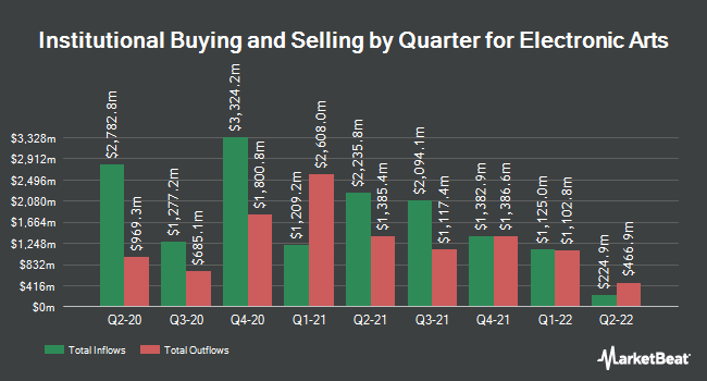 Institutional Ownership by Quarter for Electronic Arts (NASDAQ:EA)