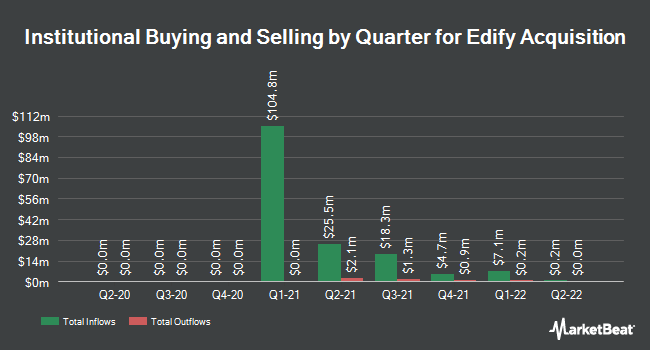 Institutional Ownership by Quarter for Erickson (NASDAQ:EAC)