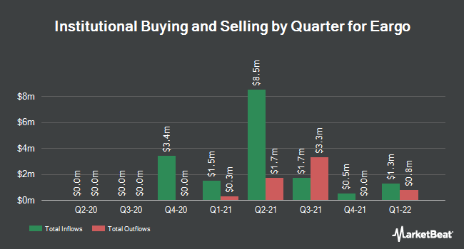 Institutional Ownership by Quarter for Eargo (NASDAQ:EAR)