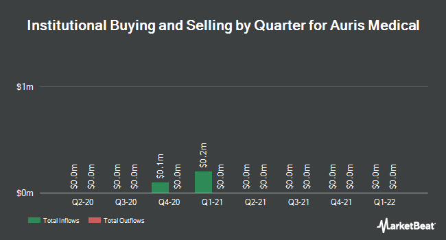 Institutional Ownership by Quarter for Auris Medical Holding AG (NASDAQ:EARS)