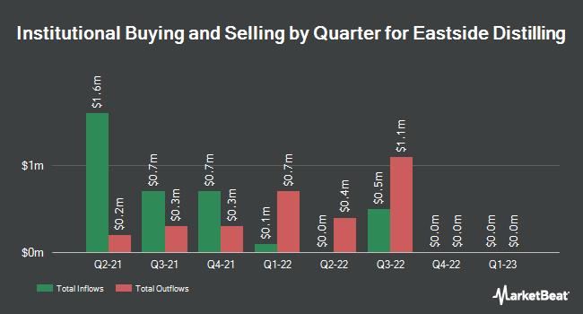 Institutional Ownership by Quarter for Eastside Distilling (NASDAQ:EAST)