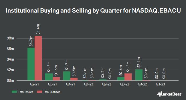 Institutional Ownership by Quarter for European Biotech Acquisition (NASDAQ:EBACU)