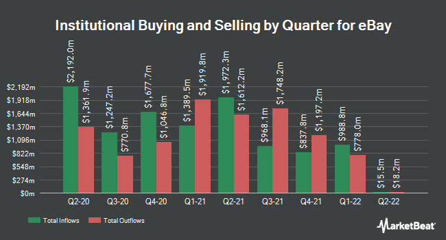 Institutional Ownership by Quarter for eBay (NASDAQ:EBAY)
