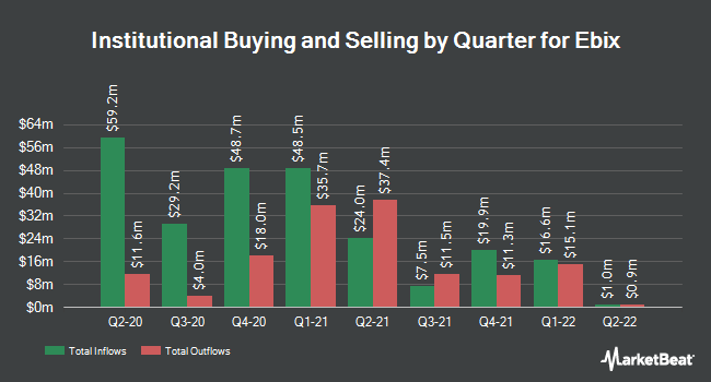 Institutional Ownership by Quarter for Ebix (NASDAQ:EBIX)