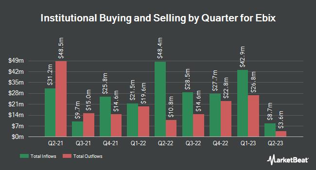 Institutional Ownership by Quarter for Ebix (NASDAQ:EBIX)