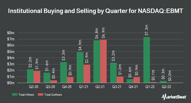 Institutional Ownership by Quarter for Eagle Bancorp Montana (NASDAQ:EBMT)