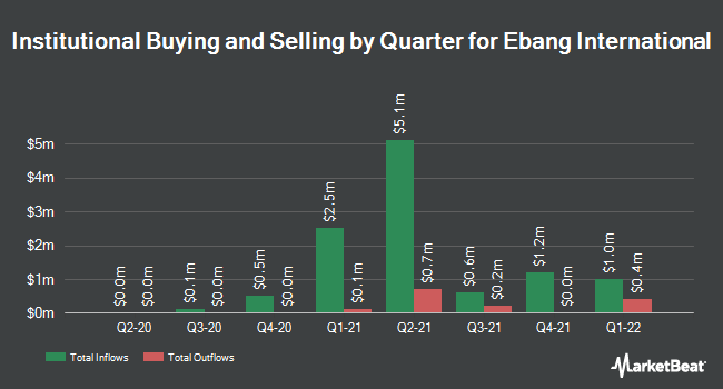 Institutional Ownership by Quarter for Ebang International (NASDAQ:EBON)