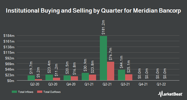 Institutional Ownership by Quarter for Meridian Bancorp (NASDAQ:EBSB)