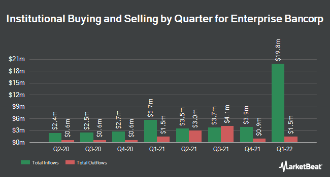 Institutional Ownership by Quarter for Enterprise Bancorp (NASDAQ:EBTC)
