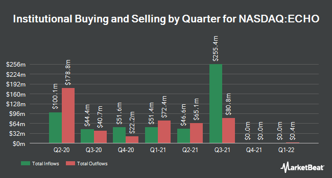 Institutional Ownership by Quarter for Echo Global Logistics (NASDAQ:ECHO)