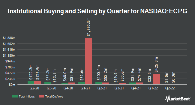 Institutional Ownership by Quarter for Encore Capital Group (NASDAQ:ECPG)