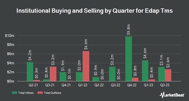 Institutional Ownership by Quarter for Edap Tms S.A. (NASDAQ:EDAP)