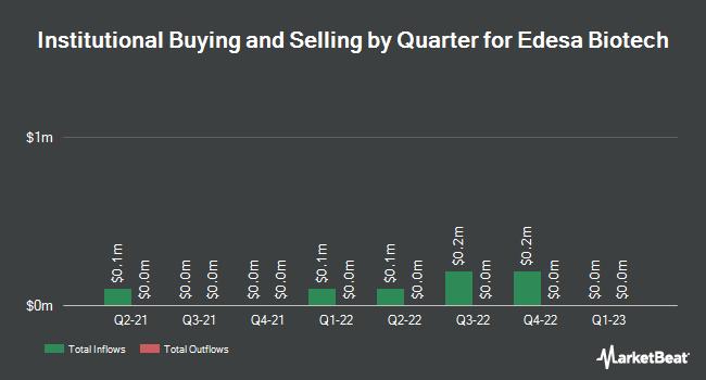 Institutional Ownership by Quarter for Edesa Biotech (NASDAQ:EDSA)