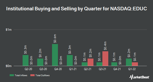 Institutional Ownership by Quarter for Educational Development (NASDAQ:EDUC)
