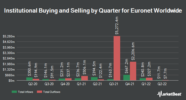Institutional Ownership by Quarter for Euronet Worldwide (NASDAQ:EEFT)
