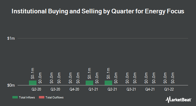 Institutional Ownership by Quarter for Energy Focus (NASDAQ:EFOI)