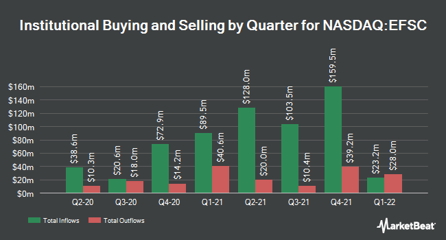 Institutional Ownership by Quarter for Enterprise Financial Services Corp (NASDAQ:EFSC)