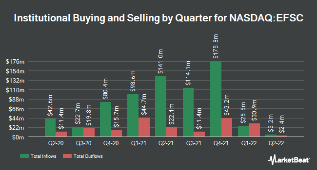 Institutional Ownership by Quarter for Enterprise Financial Services Corporation (NASDAQ:EFSC)