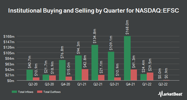 Institutional Ownership by Quarter for Enterprise Financial Services (NASDAQ:EFSC)