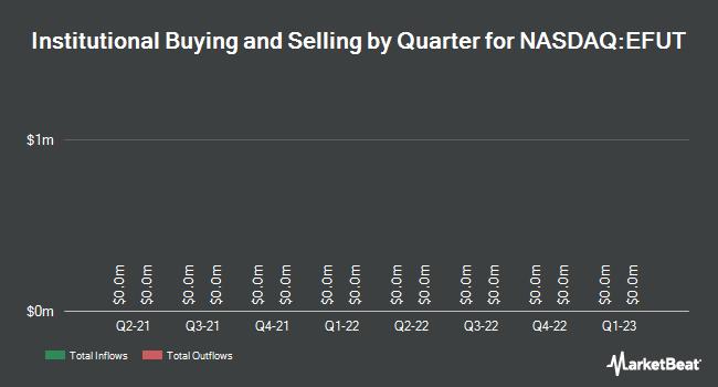 Insider Trading History for eFuture (NASDAQ:EFUT)
