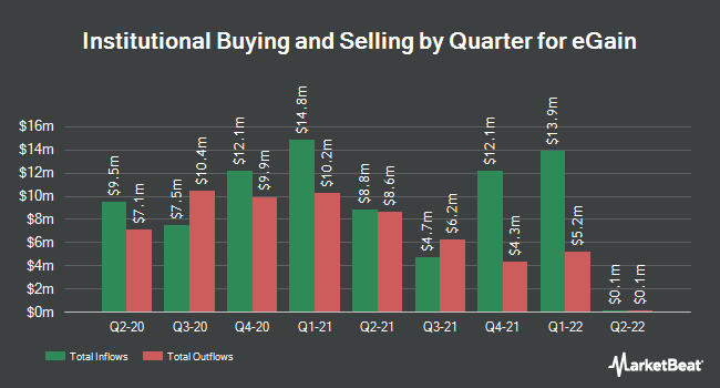 Institutional Ownership by Quarter for eGain Corporation (NASDAQ:EGAN)