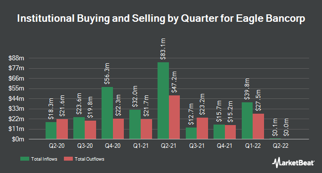 Institutional Ownership by Quarter for Eagle Bancorp (NASDAQ:EGBN)
