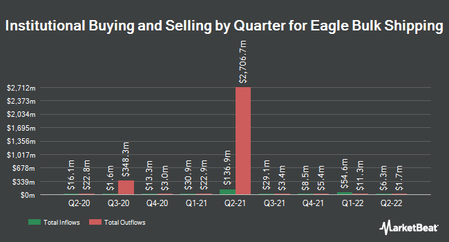 Institutional Ownership by Quarter for Eagle Bulk Shipping (NASDAQ:EGLE)