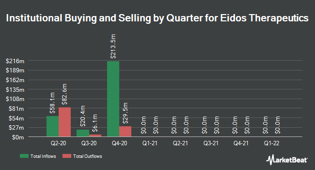 Institutional Ownership by Quarter for Eidos Therapeutics (NASDAQ:EIDX)